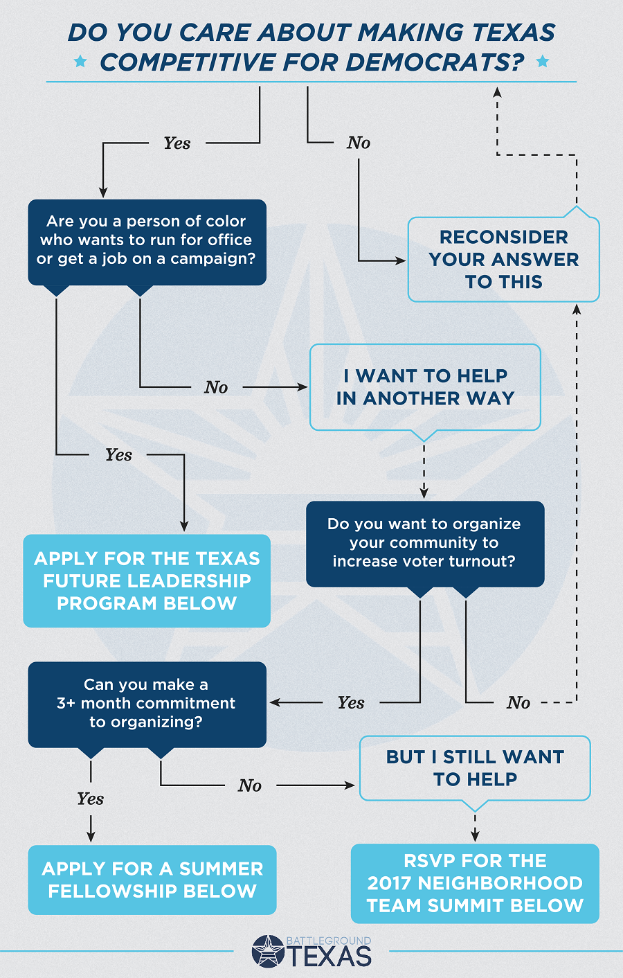 Do you care about making Texas competitive for Democrats?